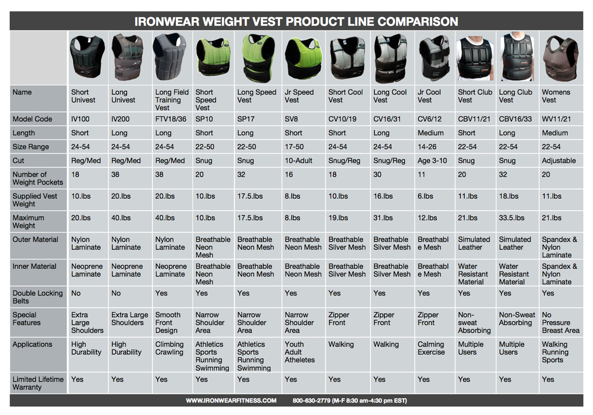 Click Here To Download High Resolution Ironwear Weight Vest Comparison Chart 1mb Jpg File
